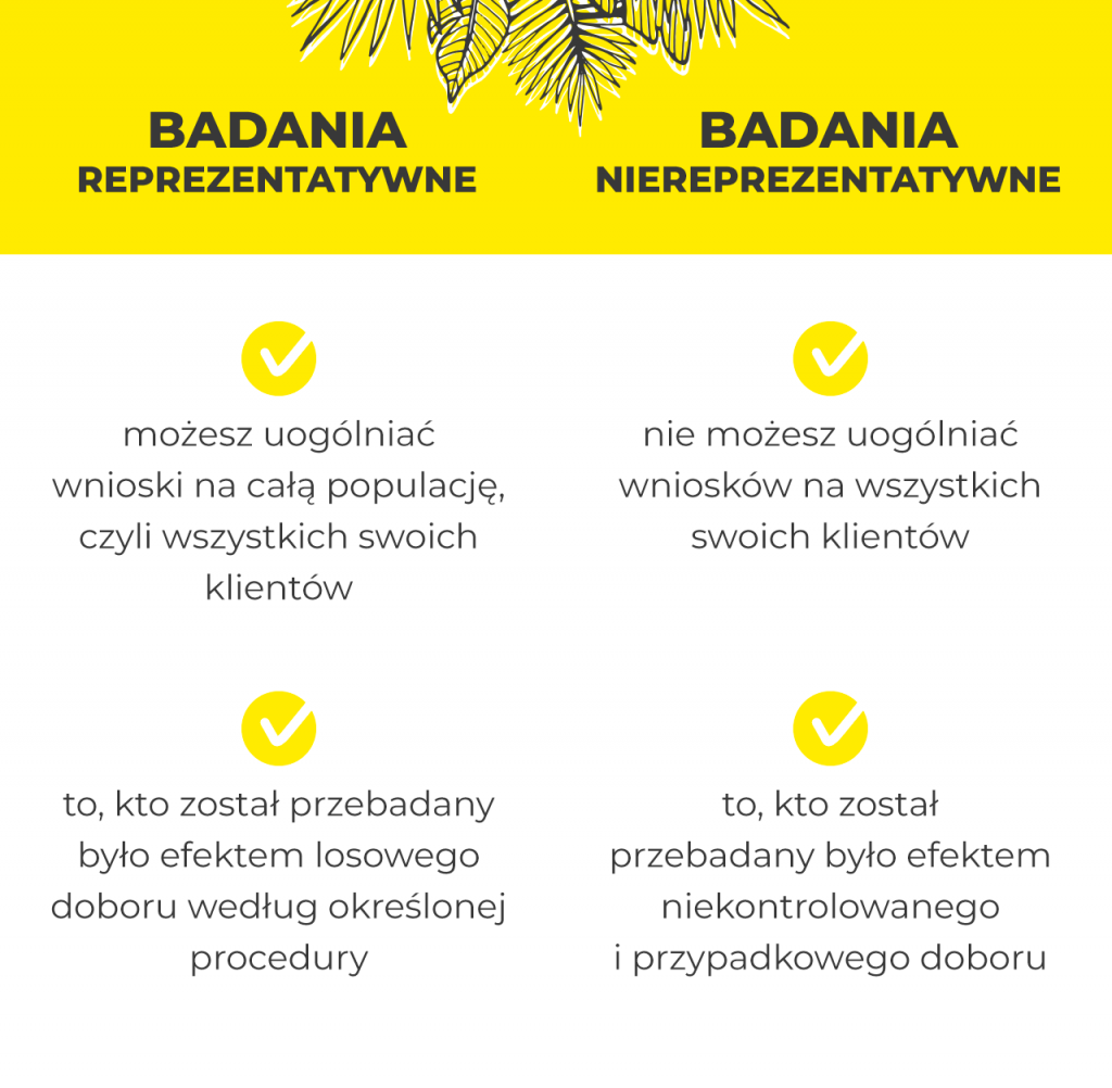 infografika badania klientów