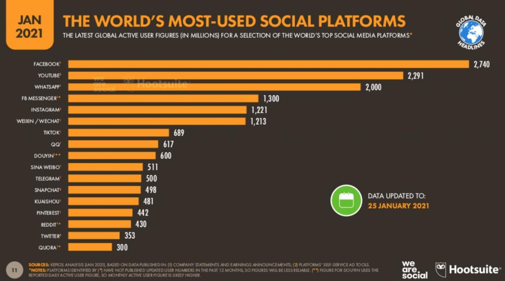 Raport dotyczące social mediów