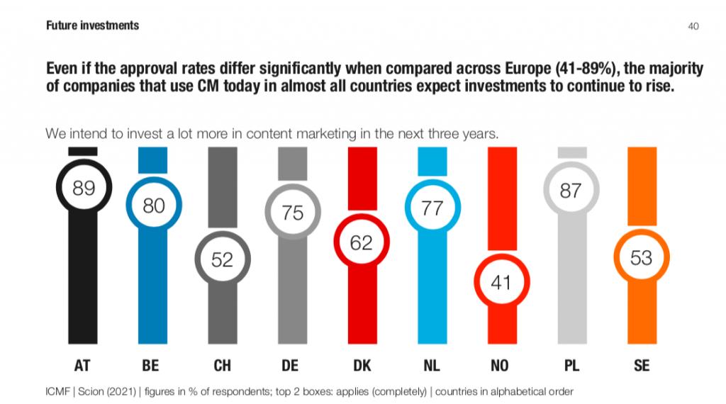 badanie wydatków nacontent marketing